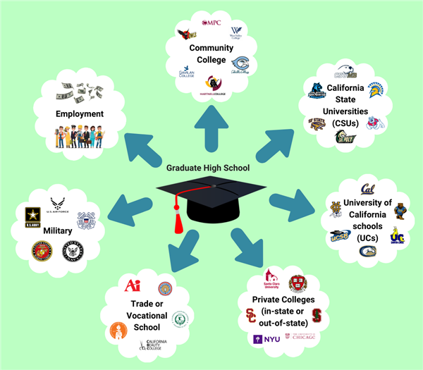 College and Career Options